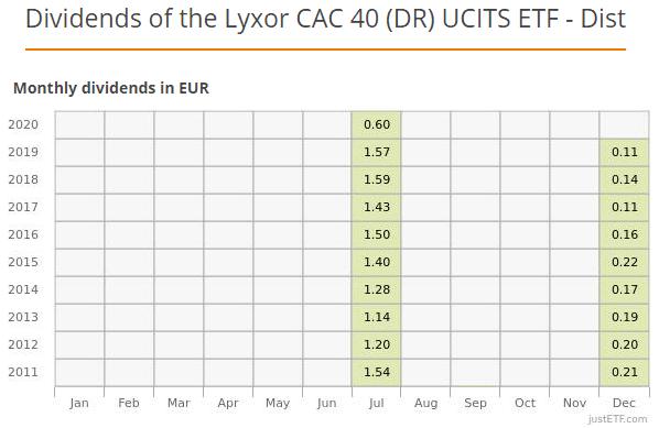 Historique de distribution des dividendes reversés par l'ETF Lyxor CAC 40