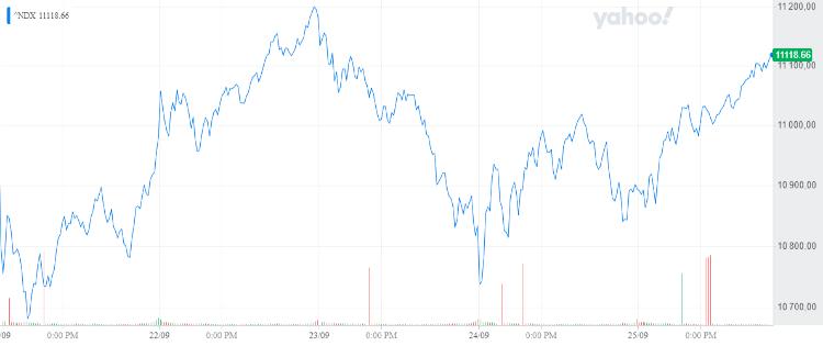 Évolution de l'indice NASDAQ sur 5 jours