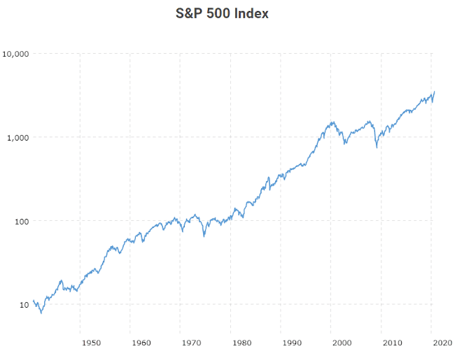 Évolution historique de la bourse américaine indice S&P 500