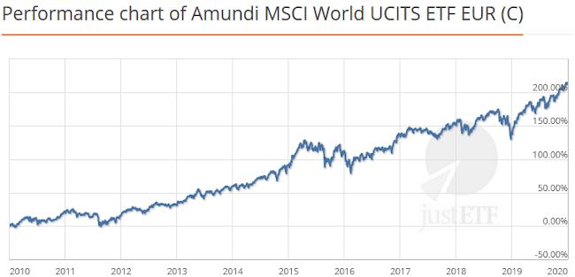 Performance ETF Amundi MSCI World