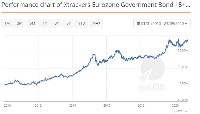 Performance historique des obligations de la Zone Euro