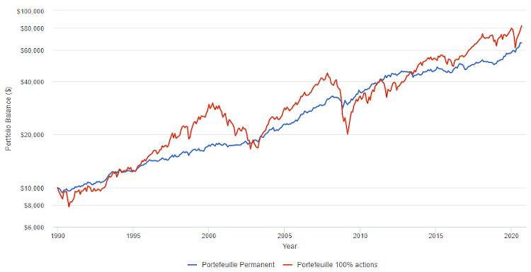Portefeuille permanent vs portefeuille 100% actions