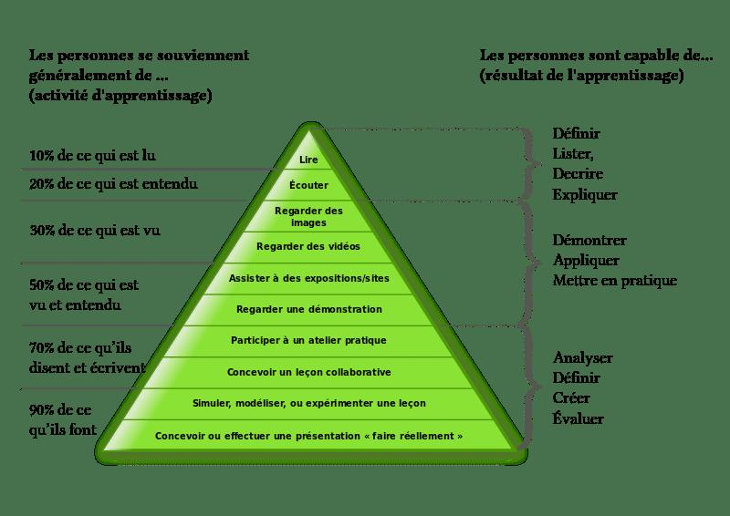 Le cône de l'apprentissage