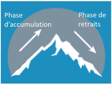 Phases d'accumulation et de retrait en investissement