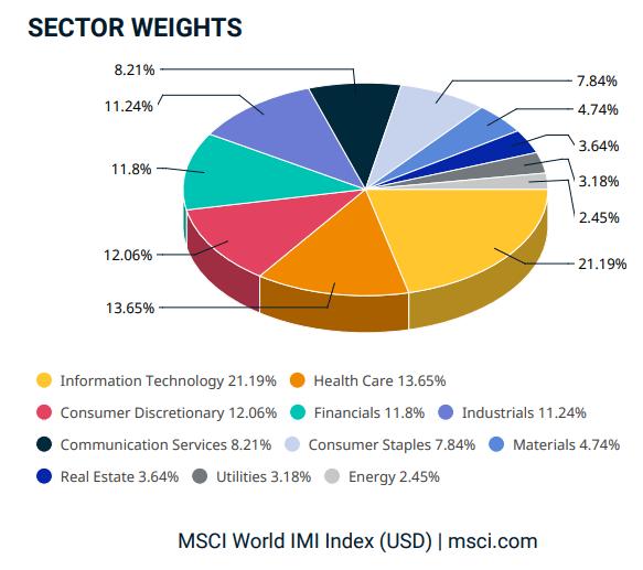 Poids des différents secteurs dans la capitalisation boursière mondiale