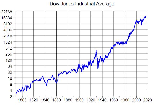 La bourse monte à long terme - Evolution de l'indice Dow Jones