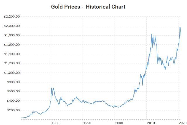 Evolution du prix de l'or en dollars