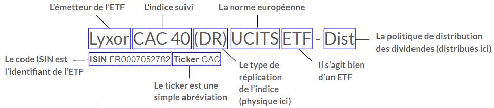Comment lire et décrypter un ETF