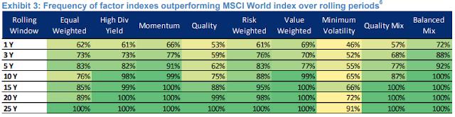 Facteurs fréquence surperformance marché MSCI World