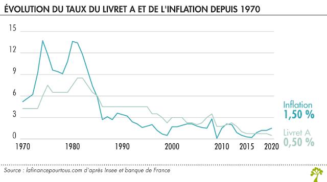 évolution du taux du Livret A et de l'inflation