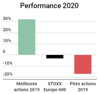 Performance 2020 actions stoxx europe 600