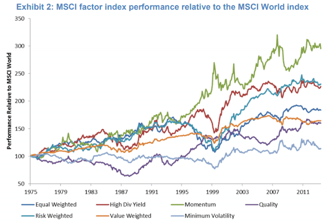 Performance historique facteurs vs MSCI World