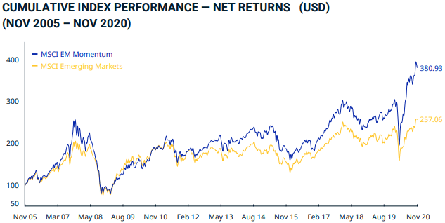 Performance MSCI Emerging Markets Momentum