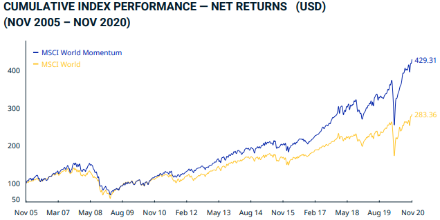 Performance MSCI World Momentum