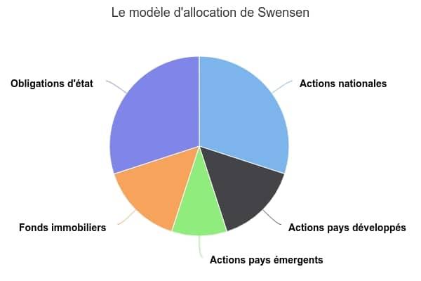 Le modèle d'allocation de Swensen