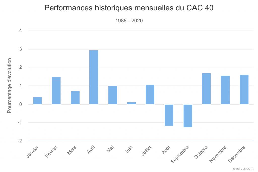 Performances historiques mensuelles du CAC 40