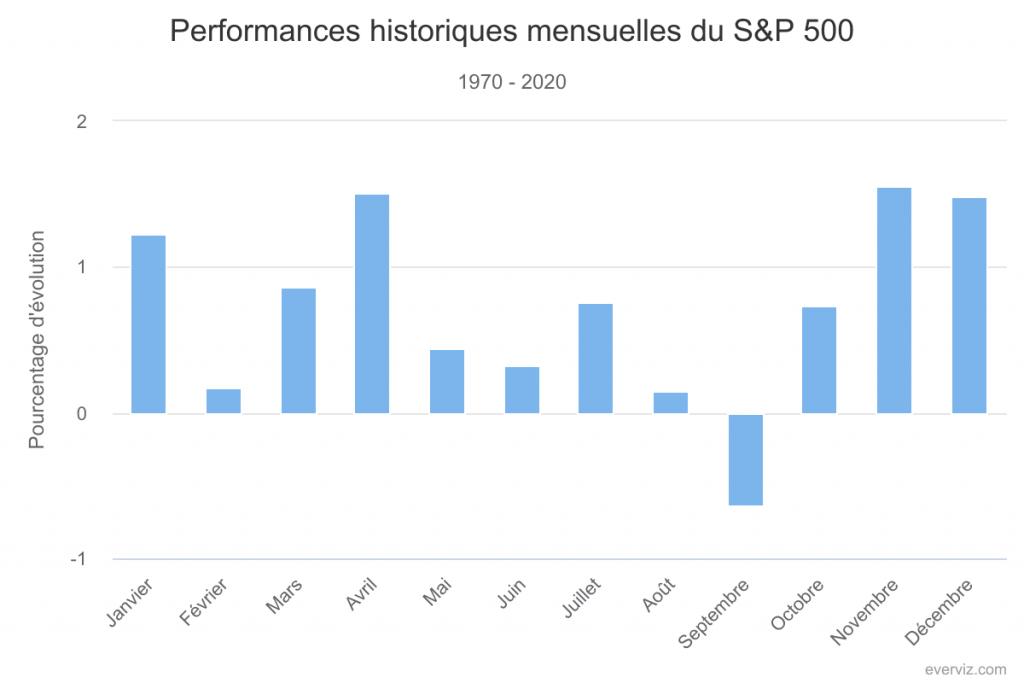 Performances historiques mensuelles du S&P 500