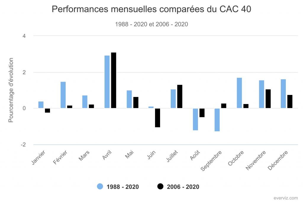 La disparition de l'effet sell in may - CAC 40