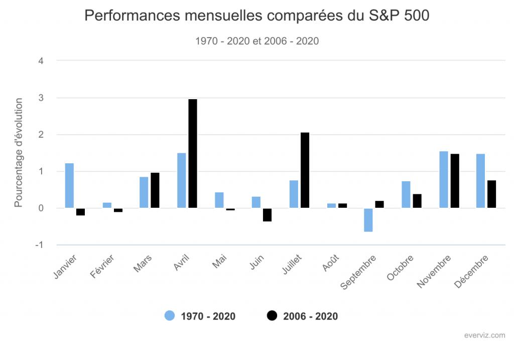 La disparition de l'effet sell in may - S&P 500