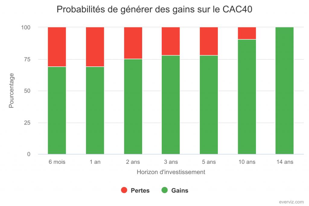 Probabilités de gains sur le CAC 40 selon l'horizon d'investissement.