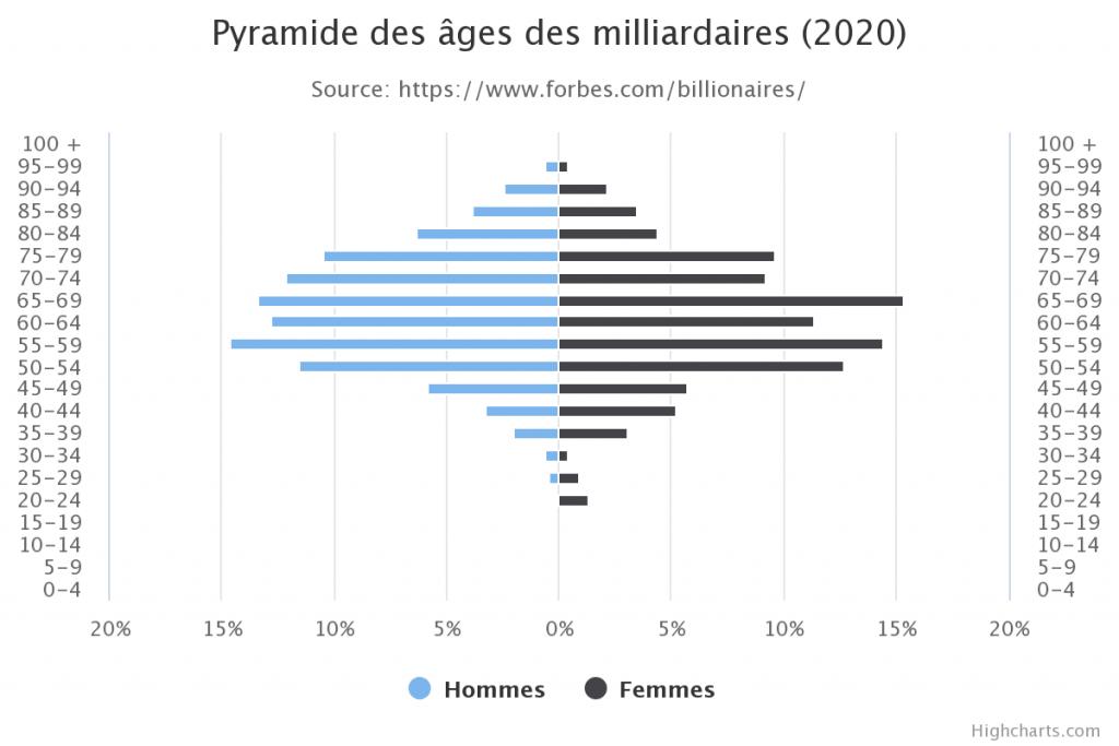 Pyramide des âges des milliardaires
