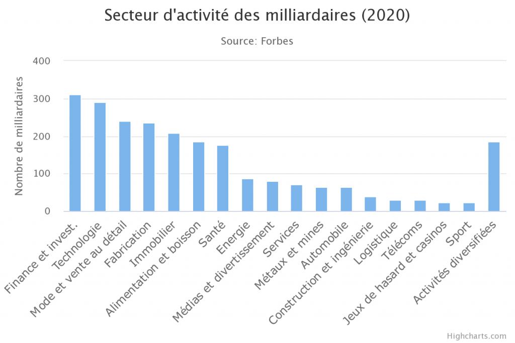 Domaine et secteur d'activité des milliardaires