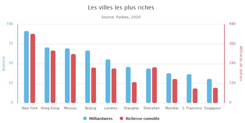 Les 10 villes qui comptent le plus de milliardaires
