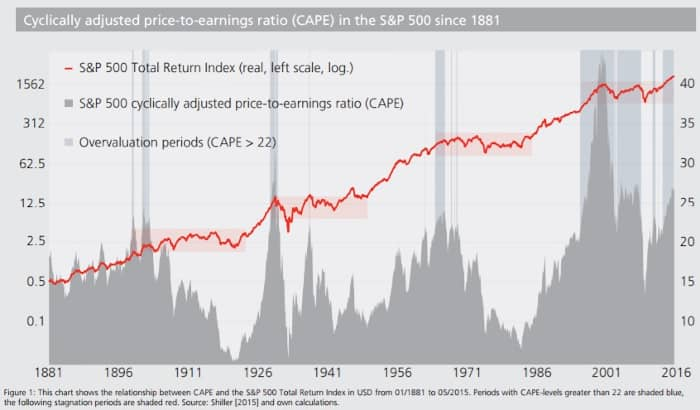 Valorisation du marché et rendement du S&P 500