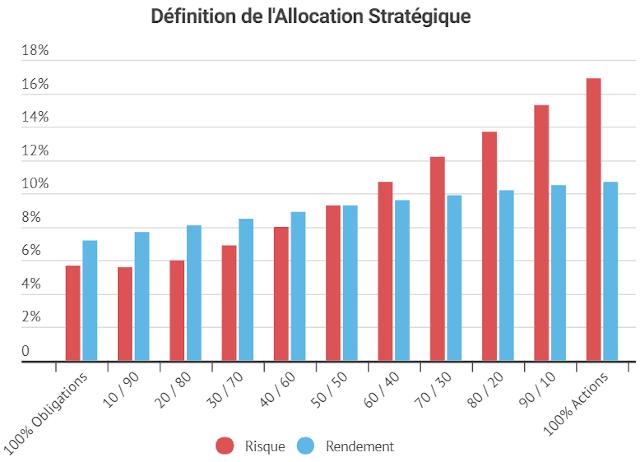 Risque et rendement de l'allocation stratégique