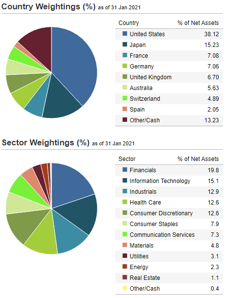 ETF World Equal Weight