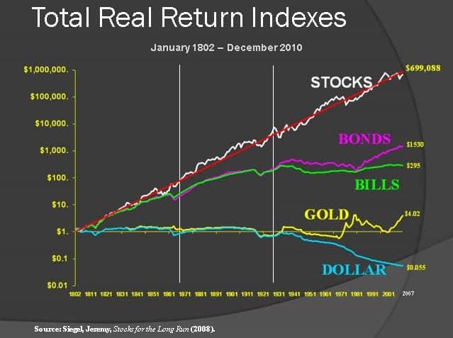 Évolution historique des classes d'actifs