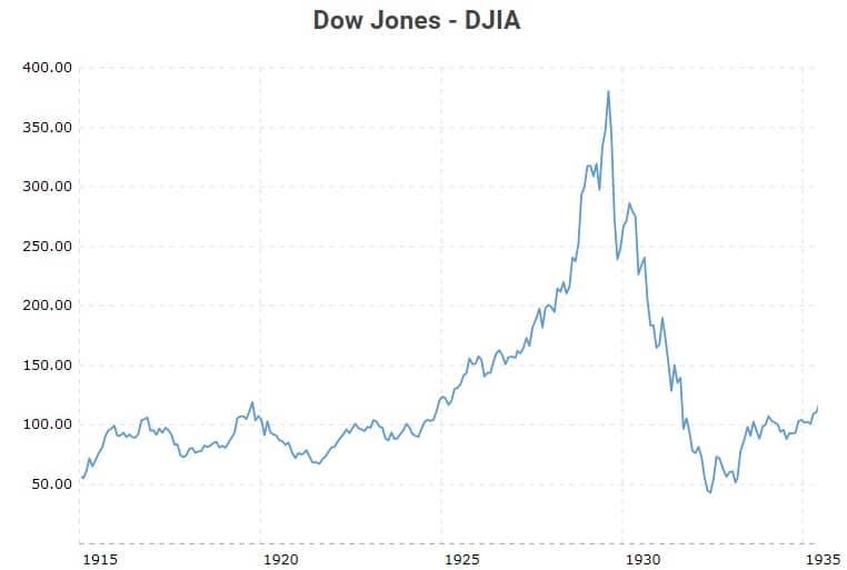 Bulle du Dow Jones - années 1920