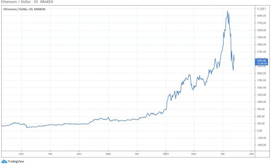 Bulle spéculative de l'Ethereum - 2020-2021