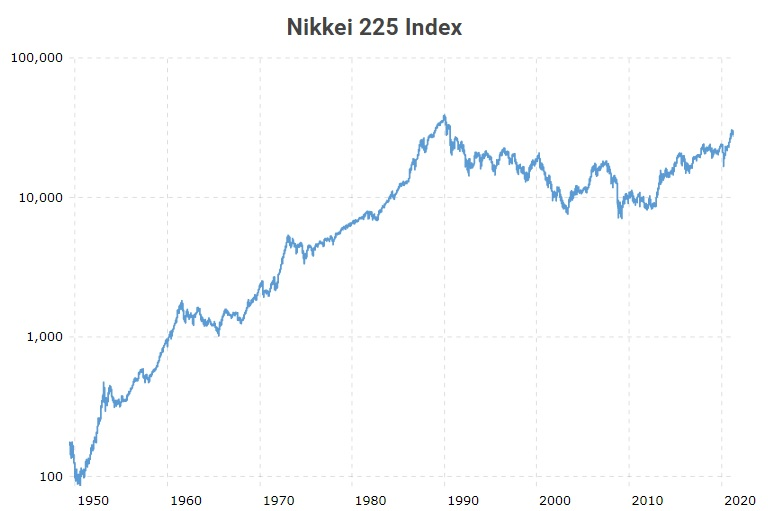 Bulle spéculative du Nikkei