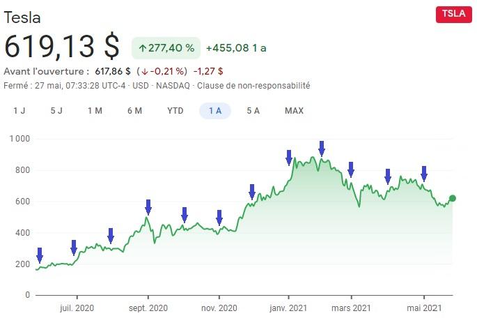 Dollar Cost Averaging Tesla - Diversification temporelle