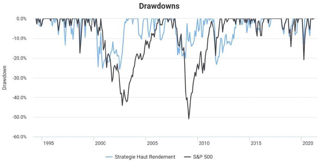 drawdowns stratégie haut rendement