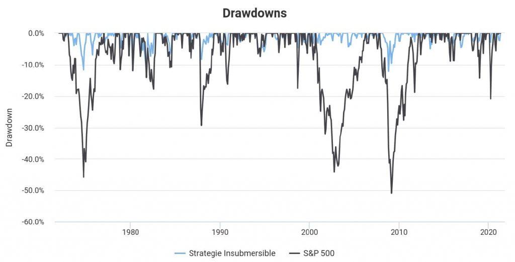 drawdowns stratégie insubmersible