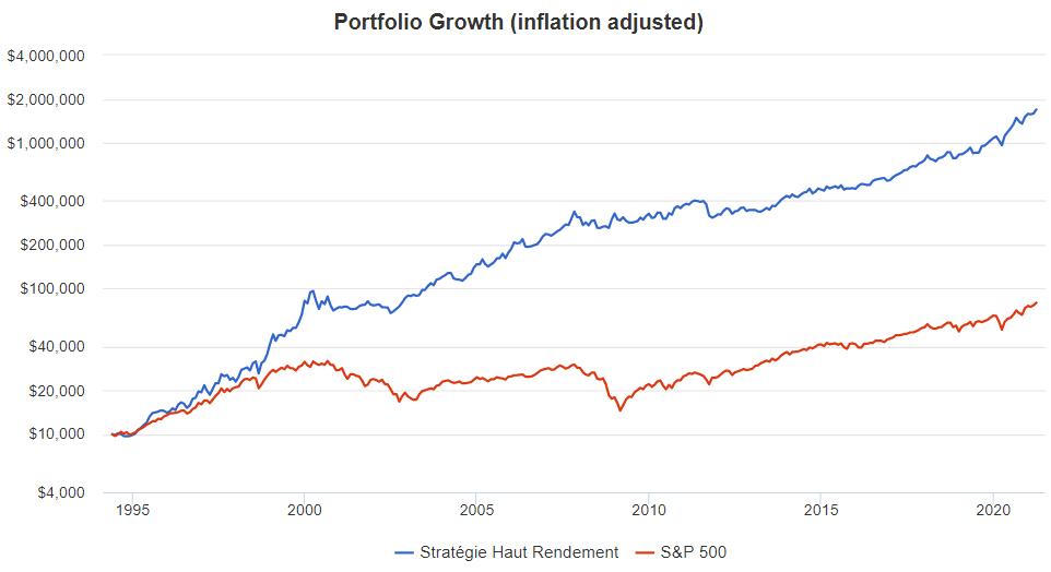 Stratégie Haut Rendement pour investir en bourse